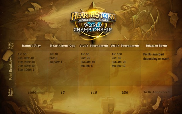Points for HS WC 2015