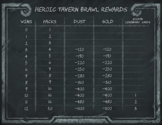 heroic-tavern-brawl-rewards